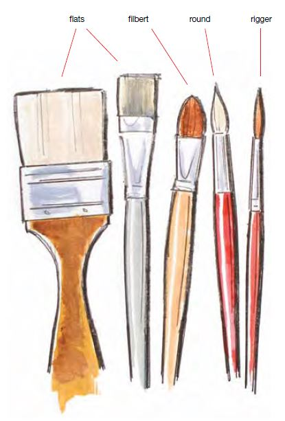 Free art materials list read before you start painting for How to start oil painting
