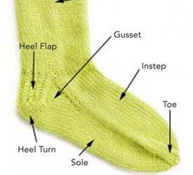 How to Knit a Sock: The Anatomy of a Sock