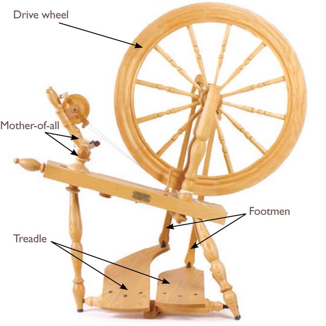 spinning yarn for beginners