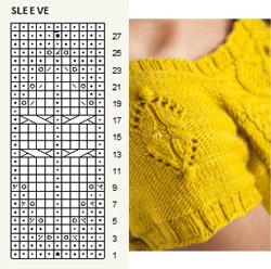 sleeve chart
